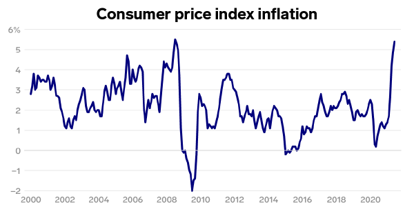 Prices surged more than expected in June, as inflation continues to hit our wallets in the US