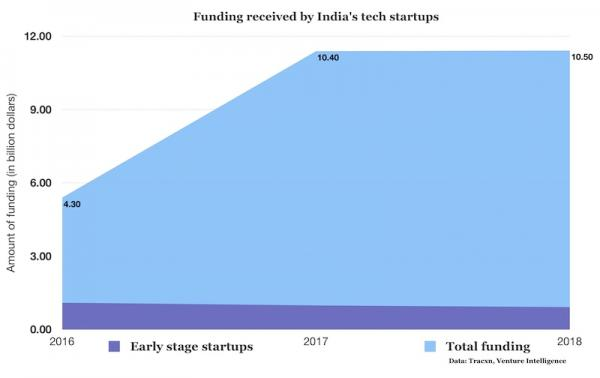photo image Indian tech startups raised a record $10.5 billion in 2018, but concerns remain
