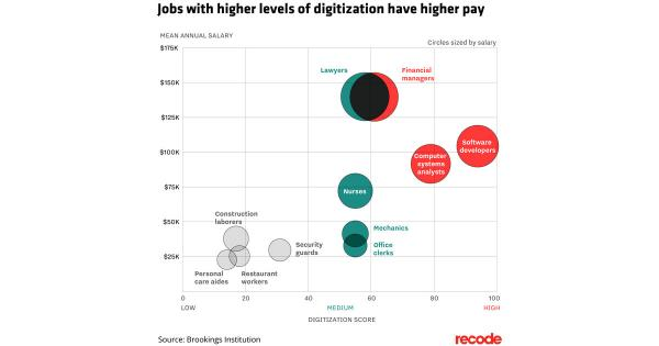 The more tech in your job, the more money you make