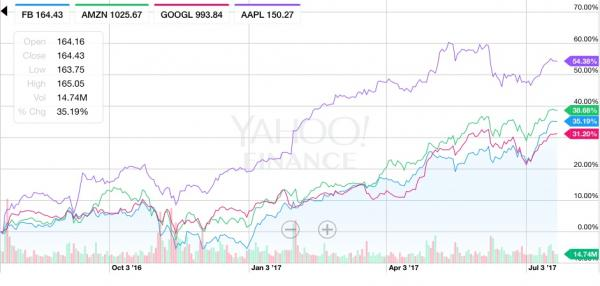 Big week ahead for tech earnings: Alphabet, Facebook, Amazon, and Twitter