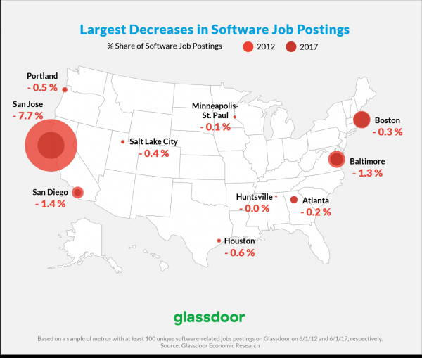 Silicon Valley's share of software jobs falls as new tech hubs rise