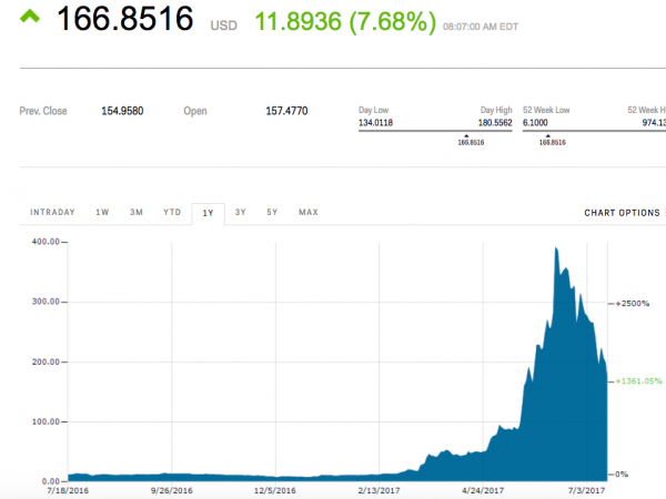 photo image Ethereum is making a big comeback after crashing over the weekend